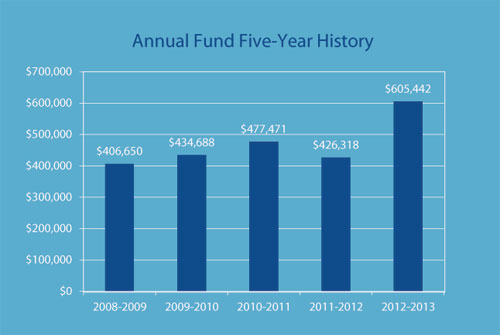 annual fund five-year history